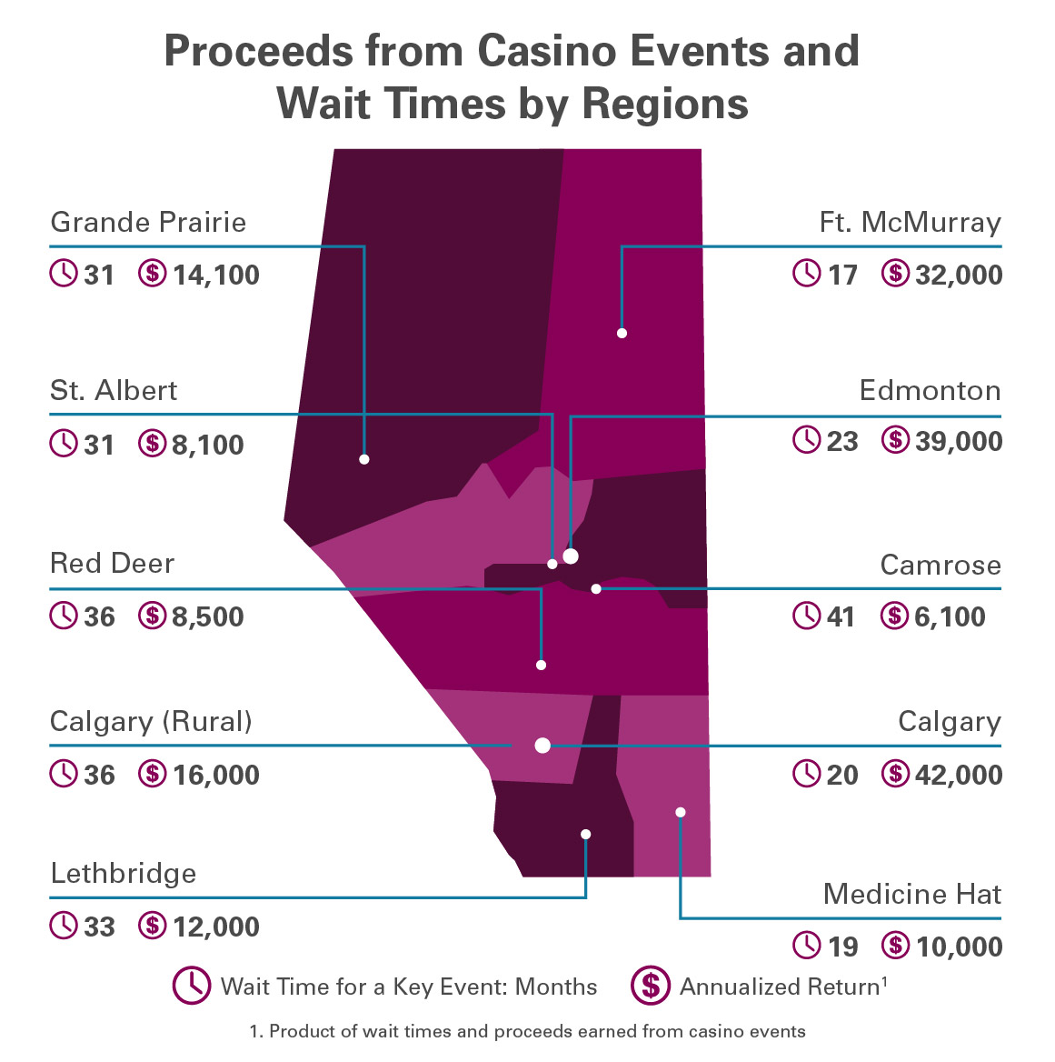 Map of proceeds from casino and wait times in Alberta